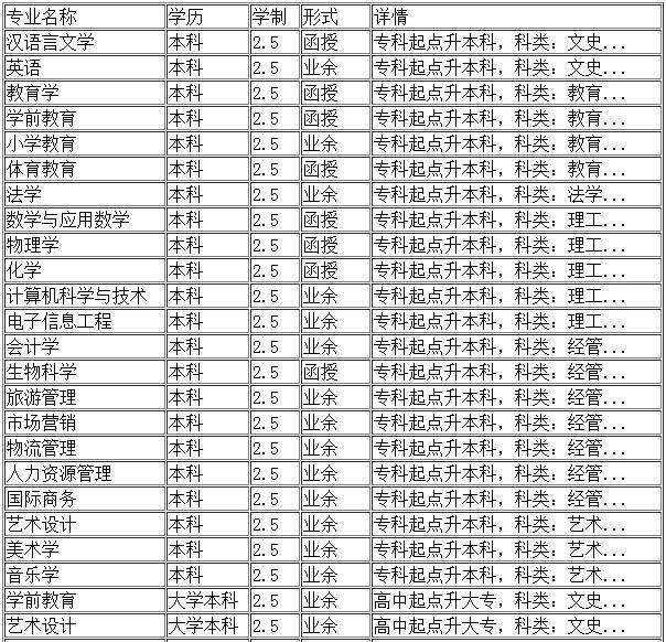 辽宁师范大学继续教育学院招生专业---本科